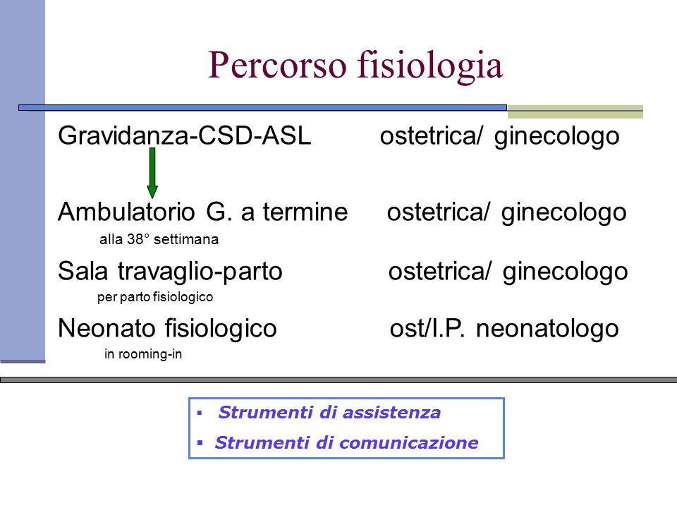 Percorso fisiologia Gravidanza-CSD-ASL ostetrica/ ginecologo