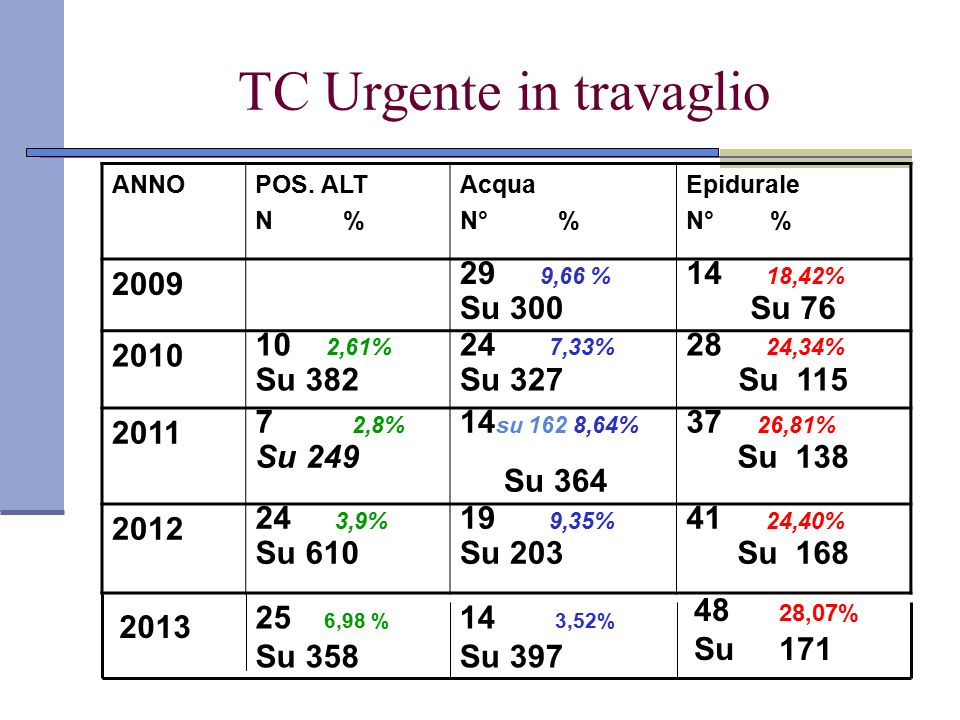 TC Urgente in travaglio