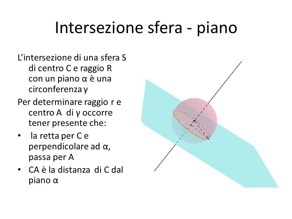 Intersezione sfera - piano