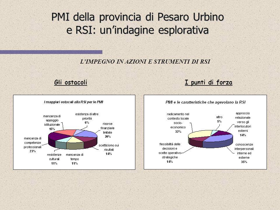 PMI della provincia di Pesaro Urbino e RSI: un'indagine esplorativa