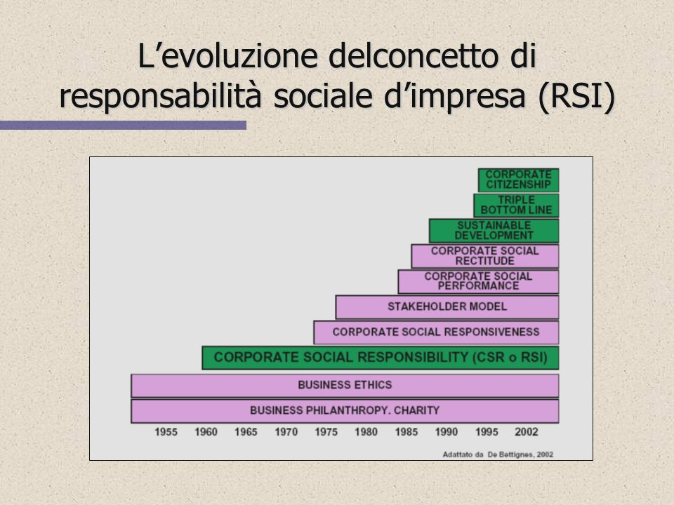 L'evoluzione delconcetto di responsabilità sociale d'impresa (RSI)