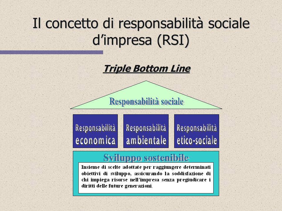Il concetto di responsabilità sociale d'impresa (RSI)