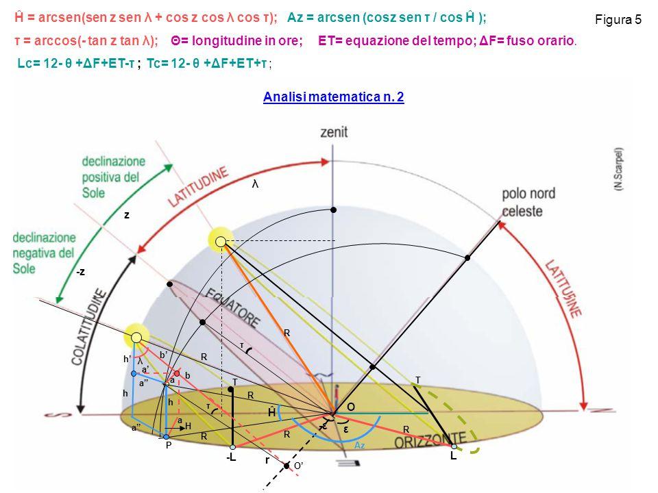 Ĥ = arcsen(sen z sen λ + cos z cos λ cos τ); Az = arcsen (cosz sen τ / cos Ĥ );