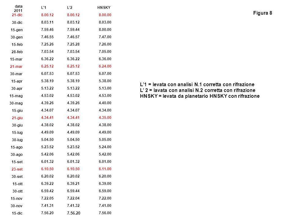 L'1 = levata con analisi N.1 corretta con rifrazione