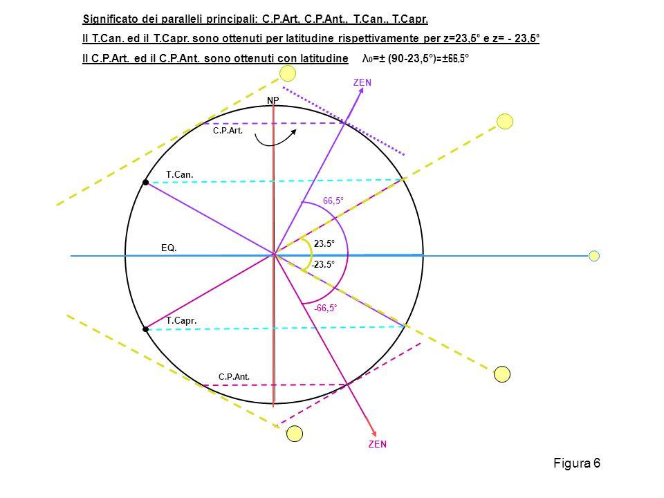 Significato dei paralleli principali: C. P. Art, C. P. Ant. , T. Can