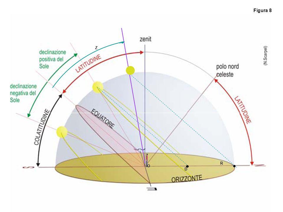 Figura 8 Z R O D