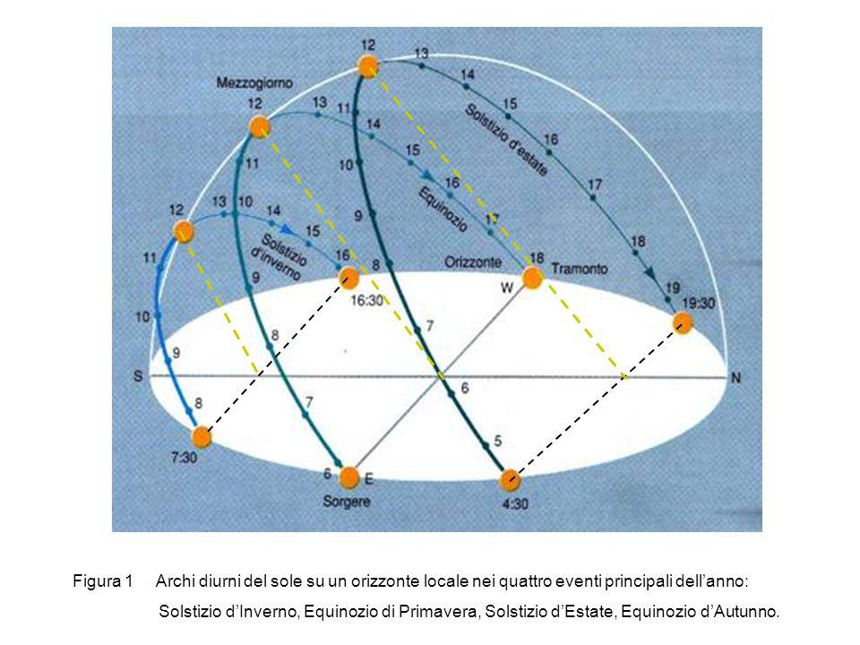 Figura 1 Archi diurni del sole su un orizzonte locale nei quattro eventi principali dell'anno:
