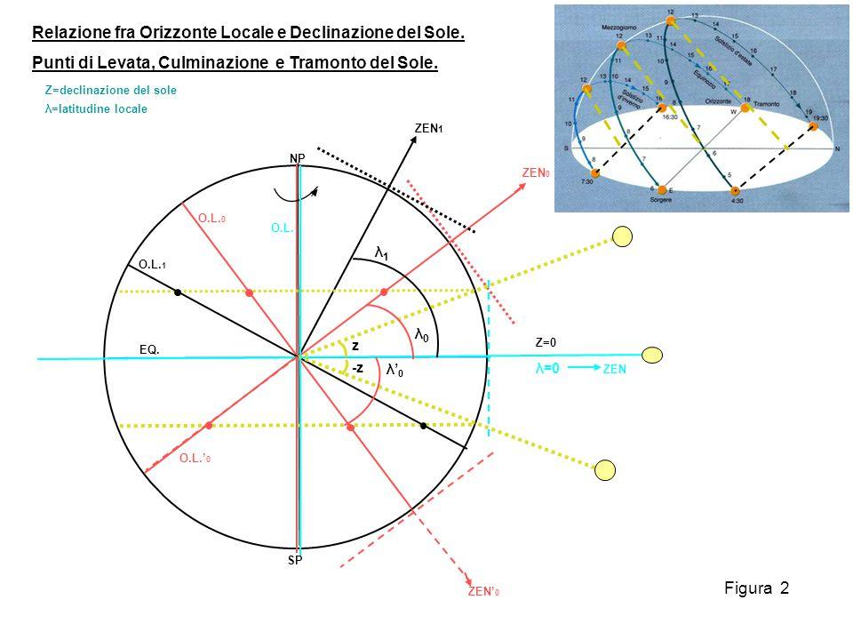 Relazione fra Orizzonte Locale e Declinazione del Sole.