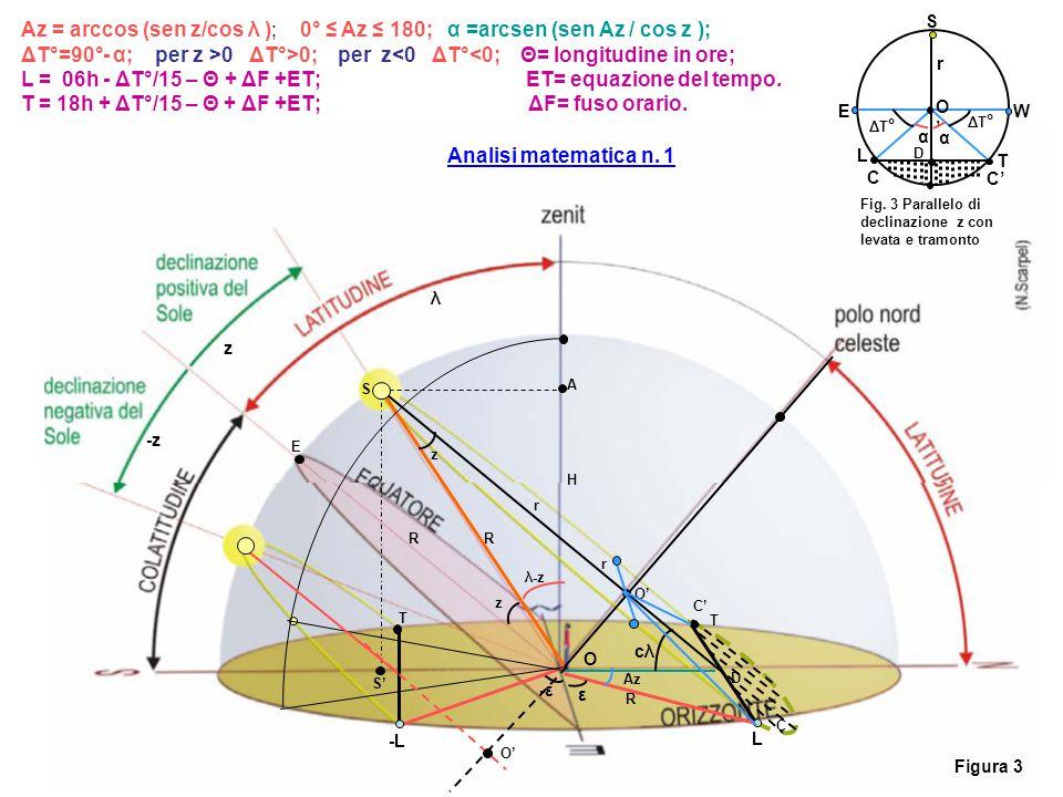 L = 06h - ΔT°/15 – Θ + ΔF +ET; ET= equazione del tempo.