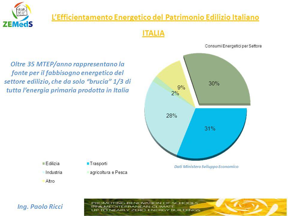 Dati Ministero Sviluppo Economico