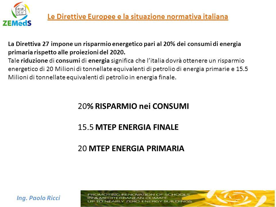 20% RISPARMIO nei CONSUMI 15.5 MTEP ENERGIA FINALE