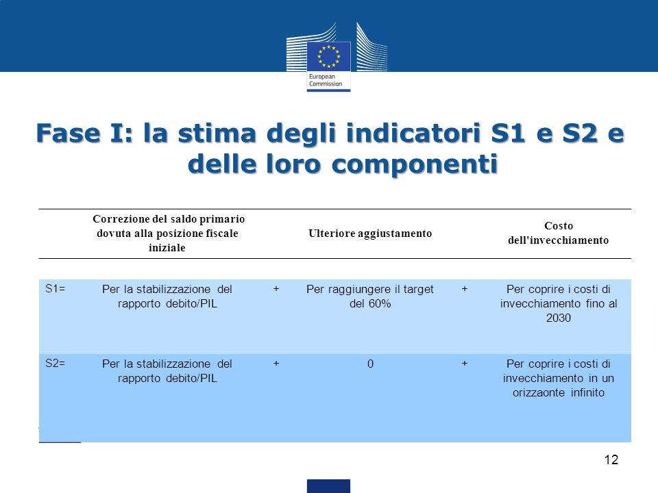 Fase I: la stima degli indicatori S1 e S2 e delle loro componenti