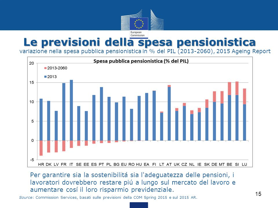 Le previsioni della spesa pensionistica variazione nella spesa pubblica pensionistica in % del PIL (2013-2060), 2015 Ageing Report