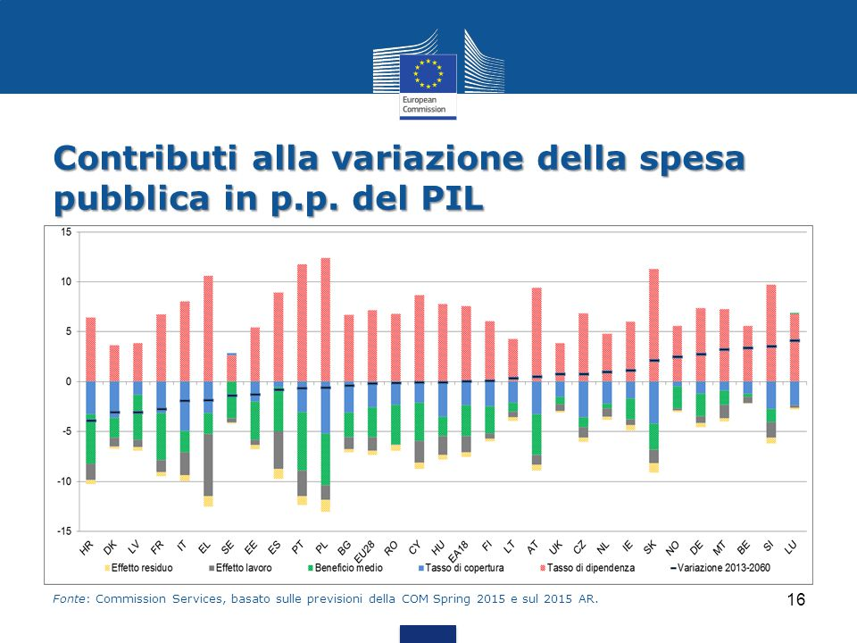 Contributi alla variazione della spesa pubblica in p.p. del PIL