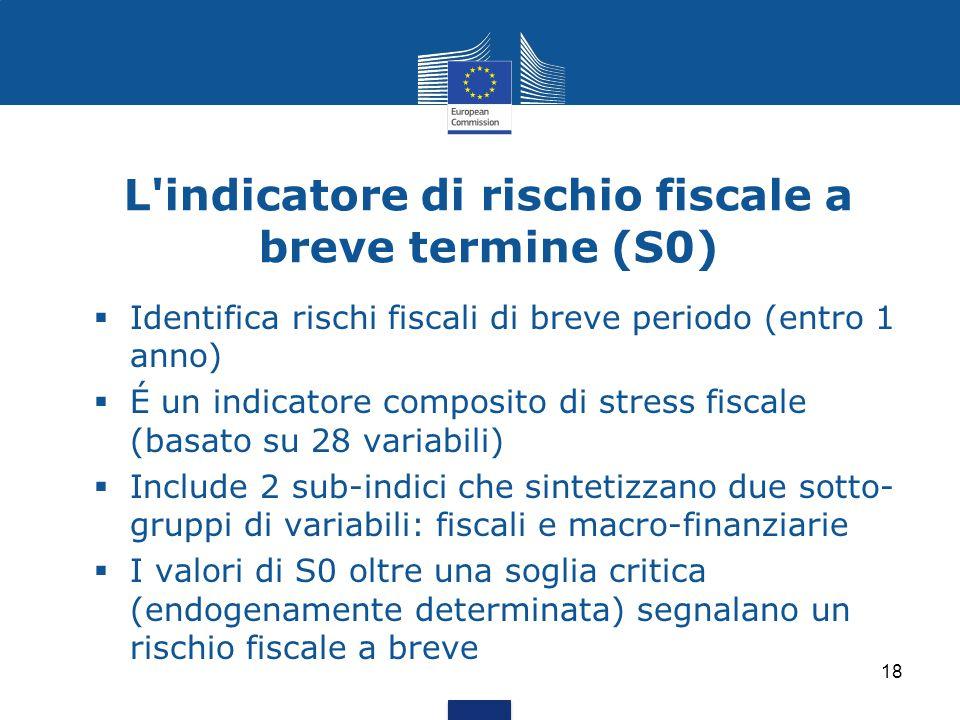L indicatore di rischio fiscale a breve termine (S0)