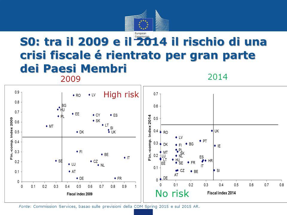S0: tra il 2009 e il 2014 il rischio di una crisi fiscale é rientrato per gran parte dei Paesi Membri