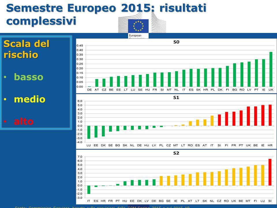 Semestre Europeo 2015: risultati complessivi