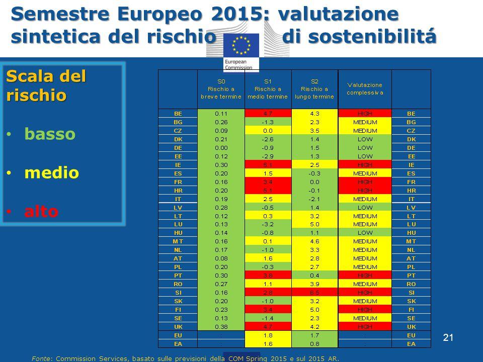 Semestre Europeo 2015: valutazione sintetica del rischio di sostenibilitá