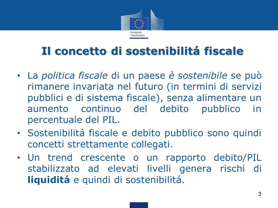 Il concetto di sostenibilitá fiscale