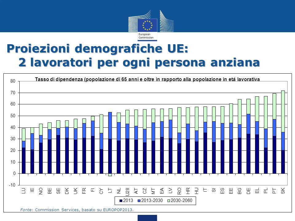 Proiezioni demografiche UE: 2 lavoratori per ogni persona anziana
