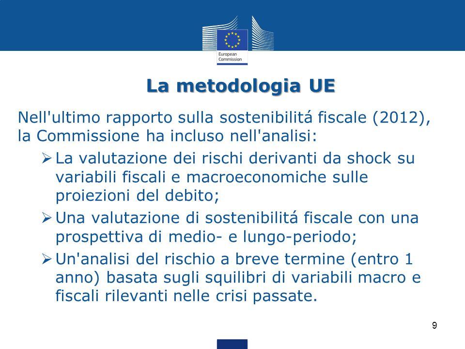 La metodologia UE Nell ultimo rapporto sulla sostenibilitá fiscale (2012), la Commissione ha incluso nell analisi: