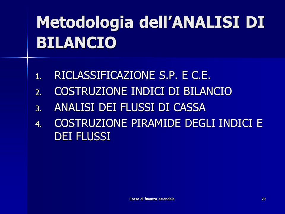 Metodologia dell'ANALISI DI BILANCIO