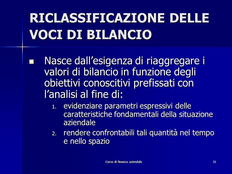 RICLASSIFICAZIONE DELLE VOCI DI BILANCIO