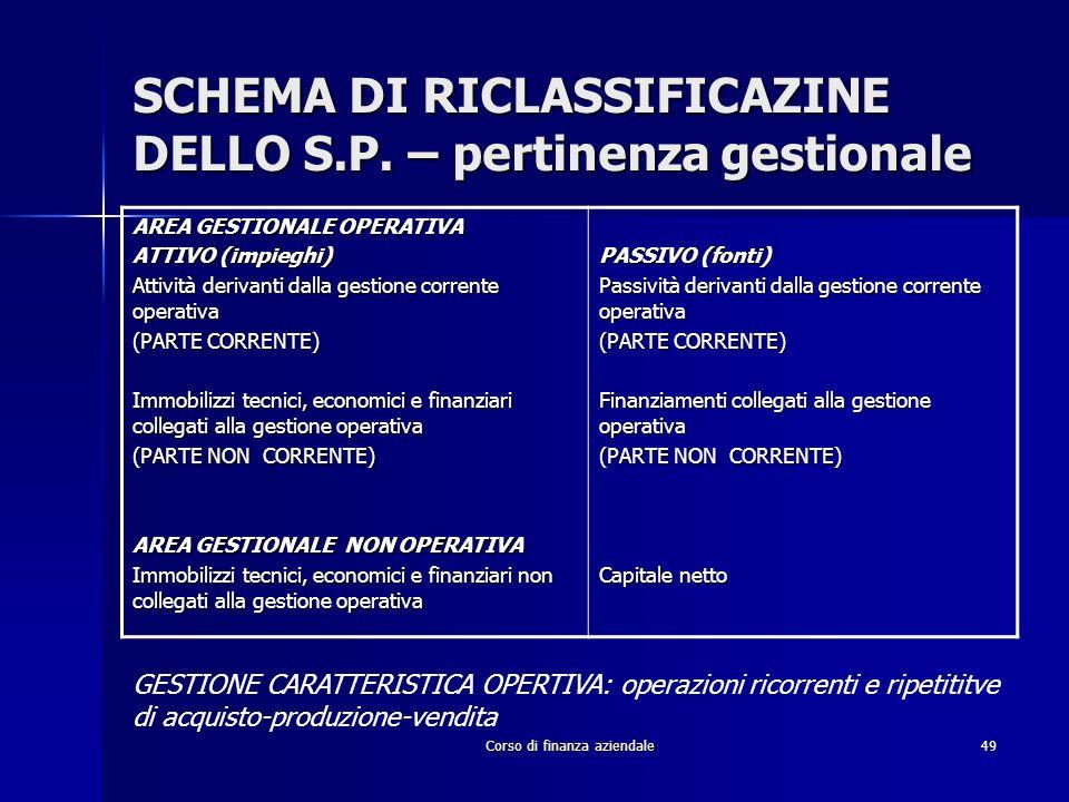 SCHEMA DI RICLASSIFICAZINE DELLO S.P. – pertinenza gestionale