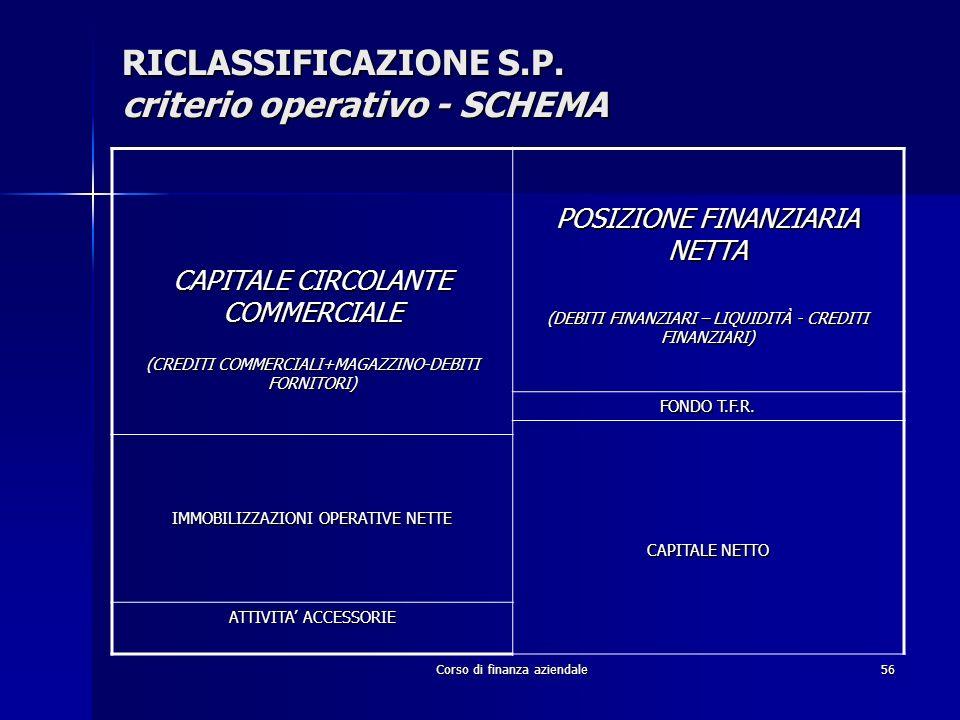 RICLASSIFICAZIONE S.P. criterio operativo - SCHEMA