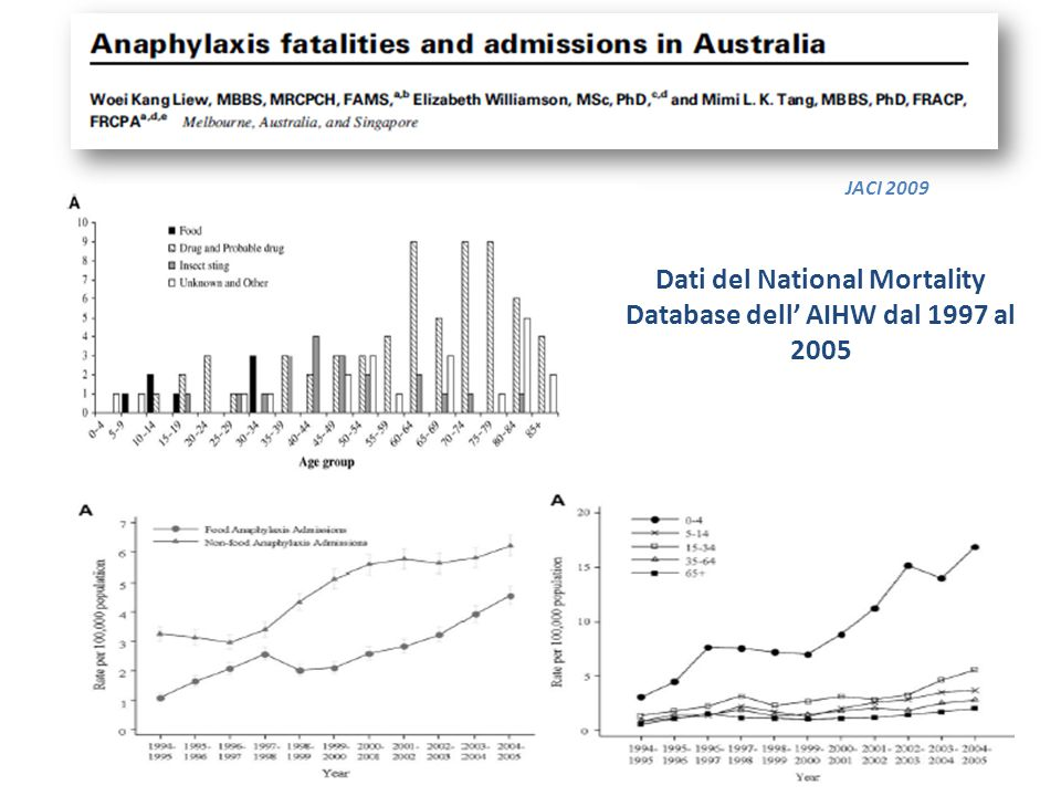 Dati del National Mortality Database dell' AIHW dal 1997 al 2005