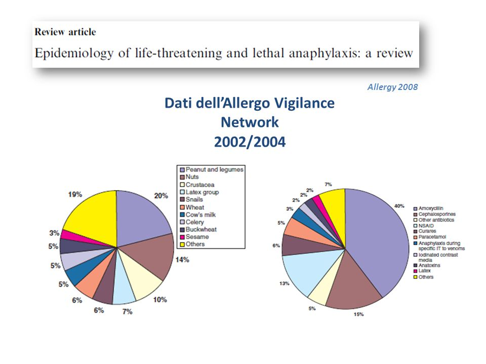 Dati dell'Allergo Vigilance Network
