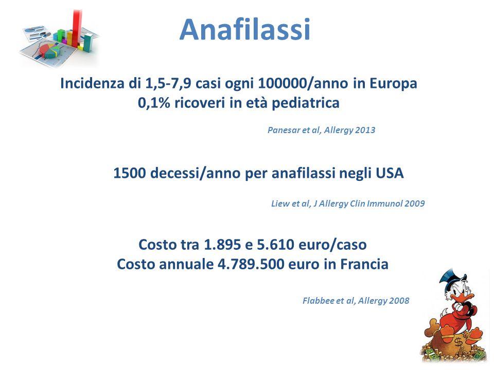 Anafilassi Incidenza di 1,5-7,9 casi ogni 100000/anno in Europa