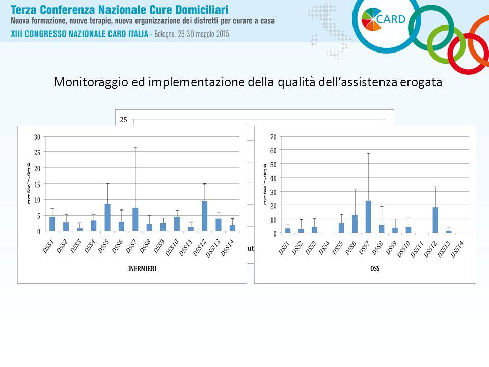 Monitoraggio ed implementazione della qualità dell'assistenza erogata