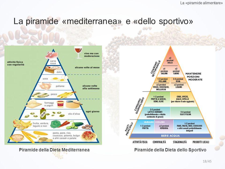 La piramide «mediterranea» e «dello sportivo»