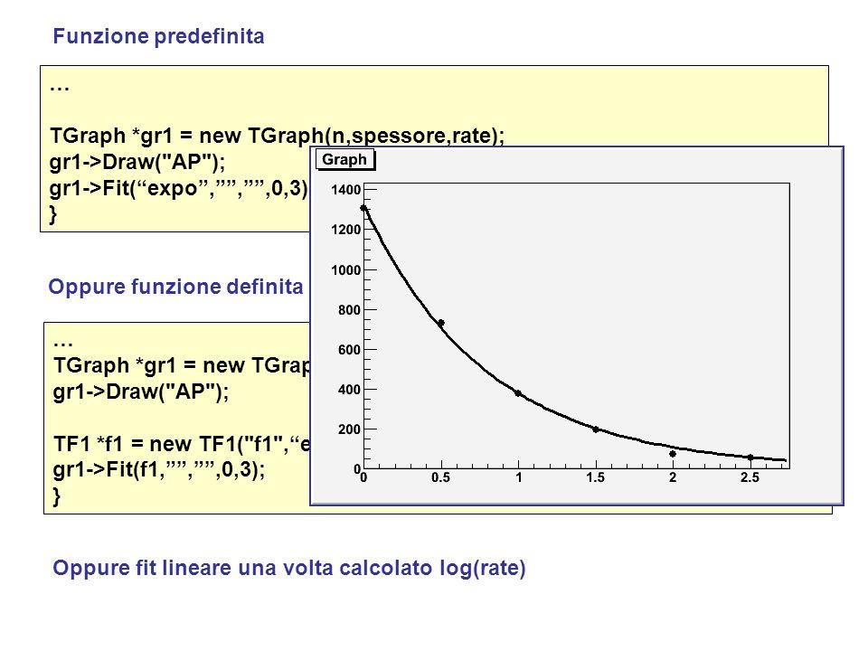 Funzione predefinita … TGraph *gr1 = new TGraph(n,spessore,rate); gr1->Draw( AP ); gr1->Fit( expo , , ,0,3);