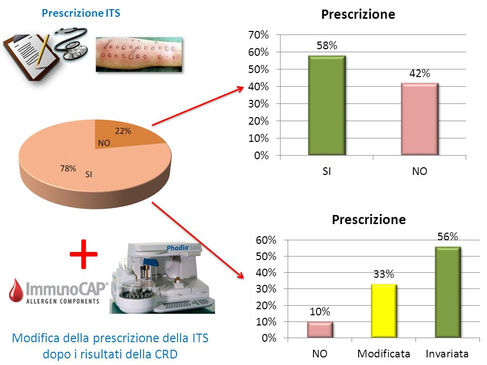 + Modifica della prescrizione della ITS dopo i risultati della CRD