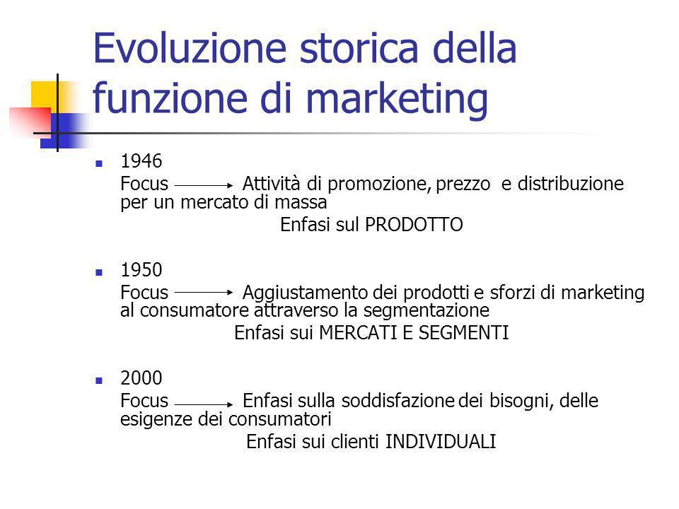 Evoluzione storica della funzione di marketing