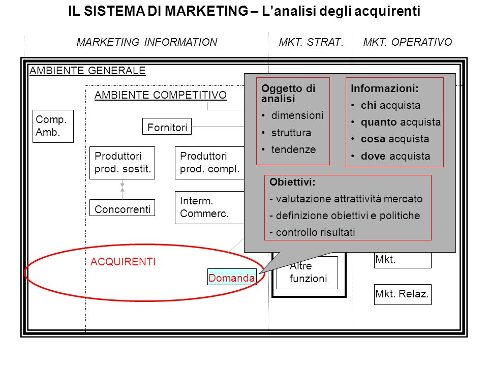 IL SISTEMA DI MARKETING – L'analisi degli acquirenti