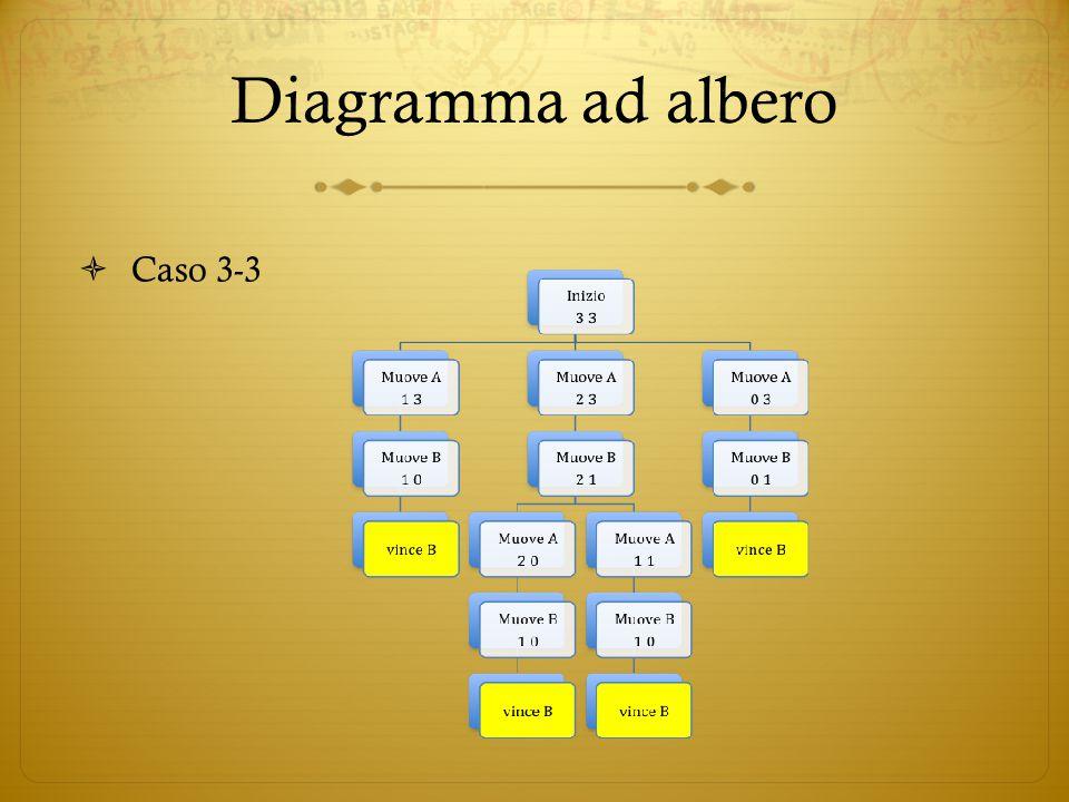 Diagramma ad albero Caso 3-3