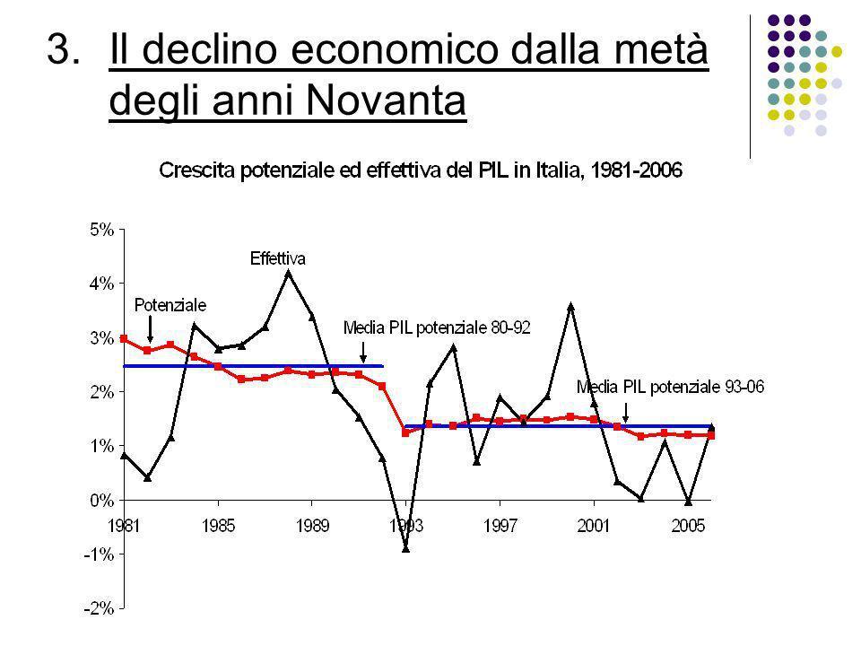 Il declino economico dalla metà degli anni Novanta