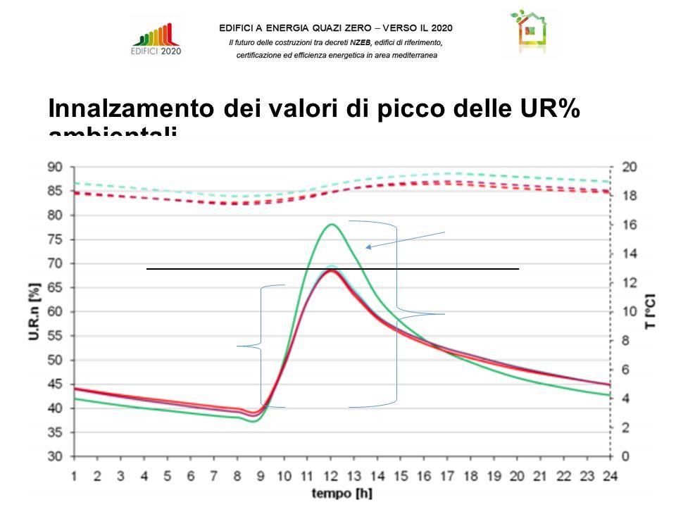 Innalzamento dei valori di picco delle UR% ambientali