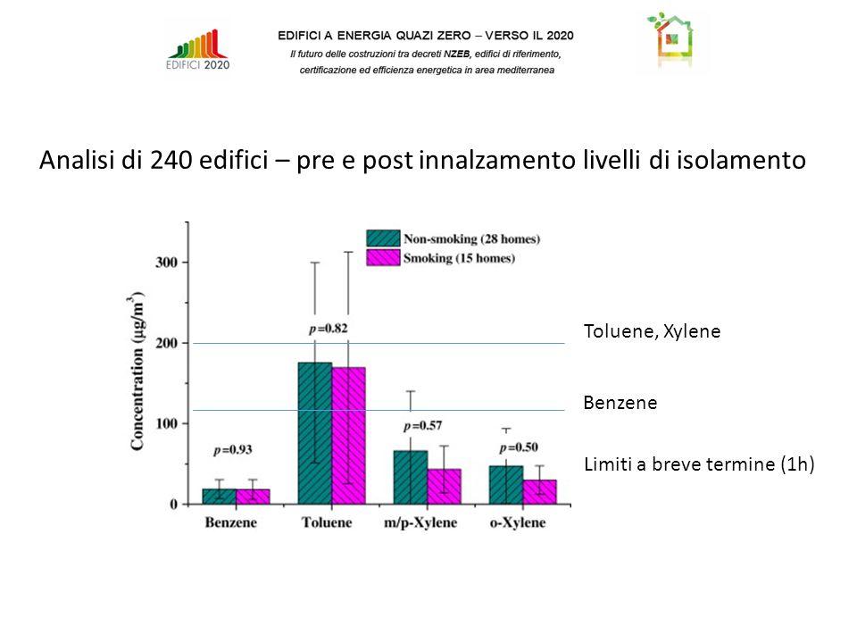 Analisi di 240 edifici – pre e post innalzamento livelli di isolamento