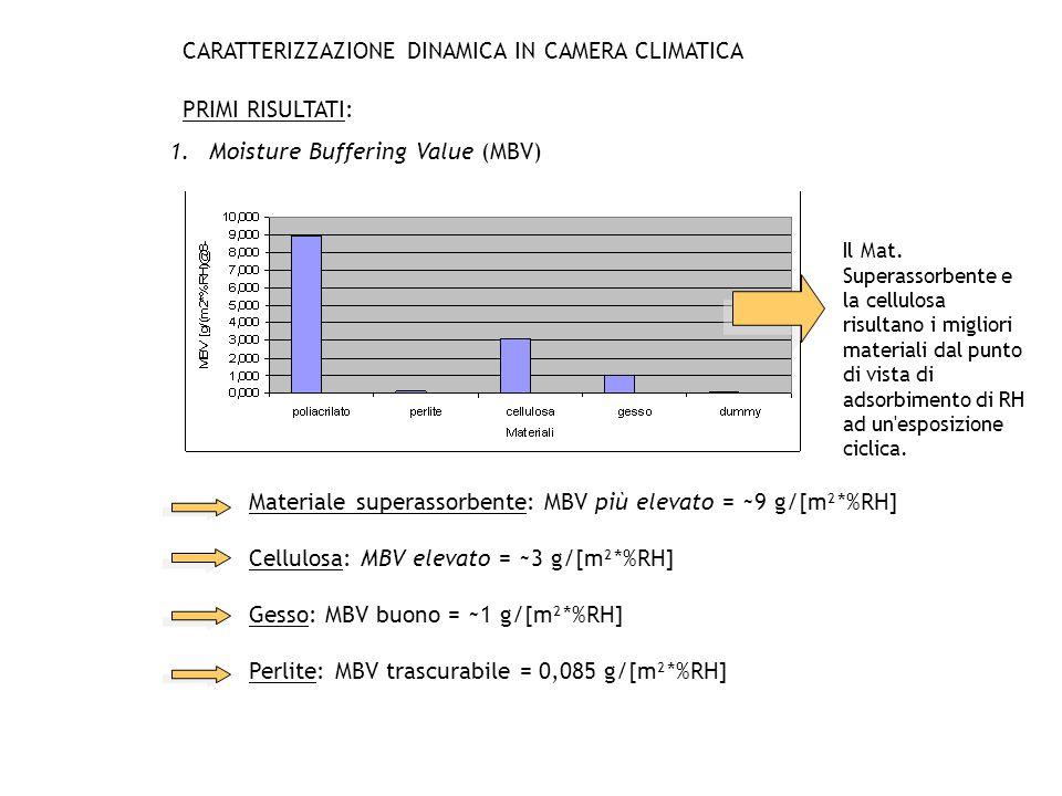 CARATTERIZZAZIONE DINAMICA IN CAMERA CLIMATICA