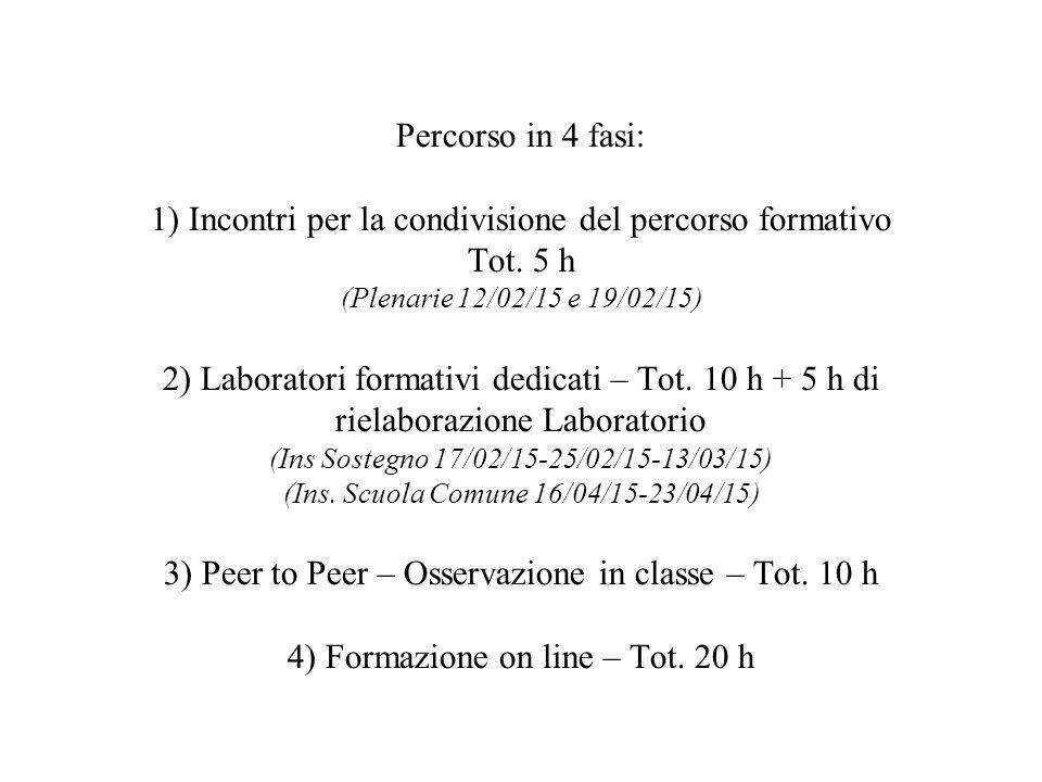 Percorso in 4 fasi: 1) Incontri per la condivisione del percorso formativo Tot.