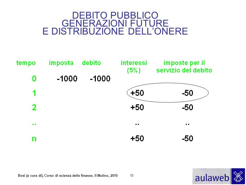 DEBITO PUBBLICO GENERAZIONI FUTURE E DISTRIBUZIONE DELL'ONERE