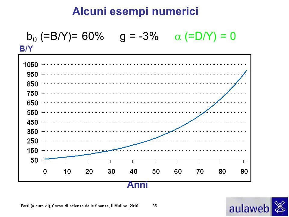 b0 (=B/Y)= 60% g = -3% a (=D/Y) = 0