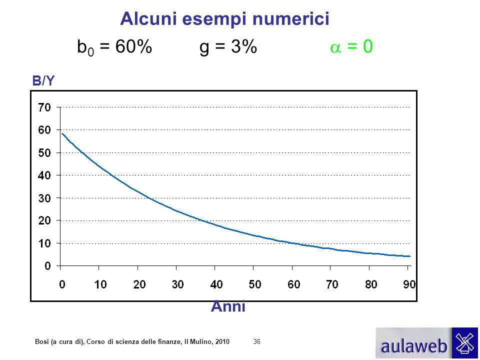 Alcuni esempi numerici b0 = 60% g = 3% a = 0