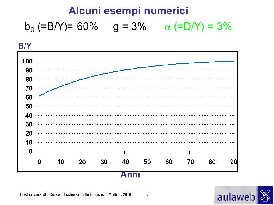 b0 (=B/Y)= 60% g = 3% a (=D/Y) = 3%
