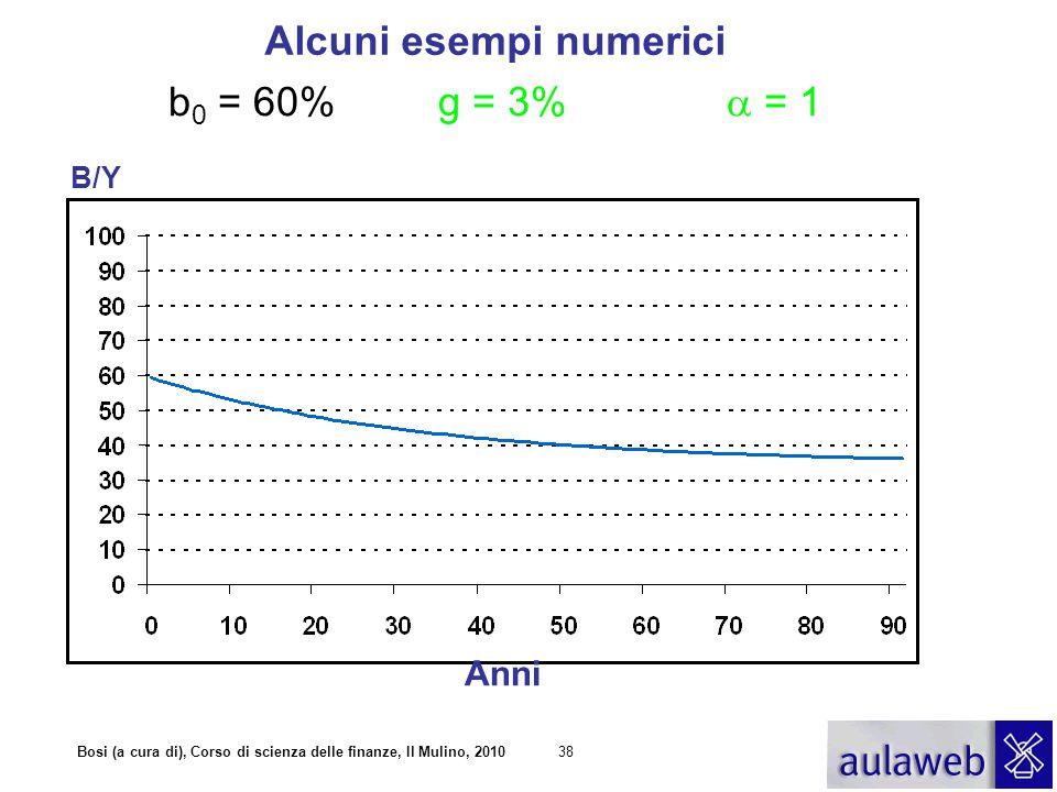 Alcuni esempi numerici b0 = 60% g = 3% a = 1