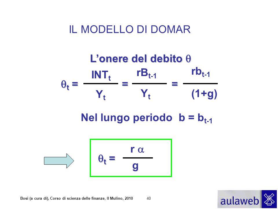 IL MODELLO DI DOMAR L'onere del debito  rBt-1. rbt-1. INTt. t = = = Yt. Yt. (1+g) Nel lungo periodo b = bt-1.